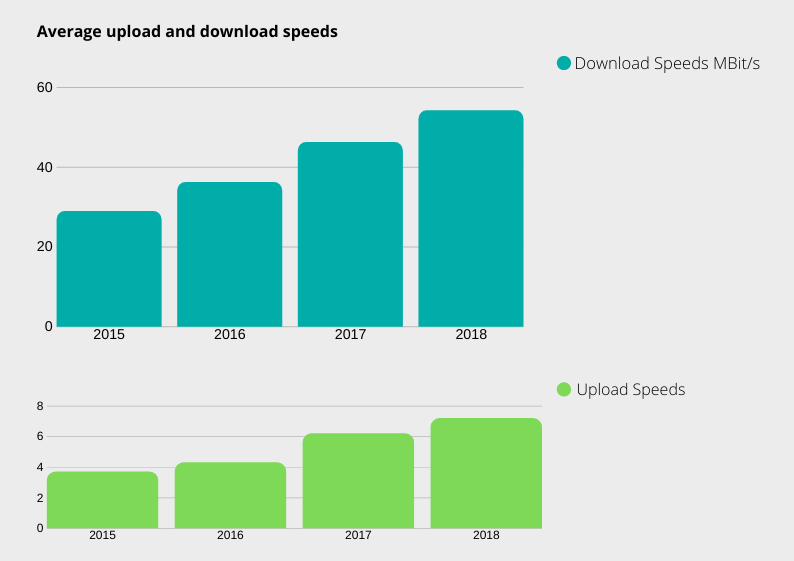 Ofcom download speeds 2018 v2