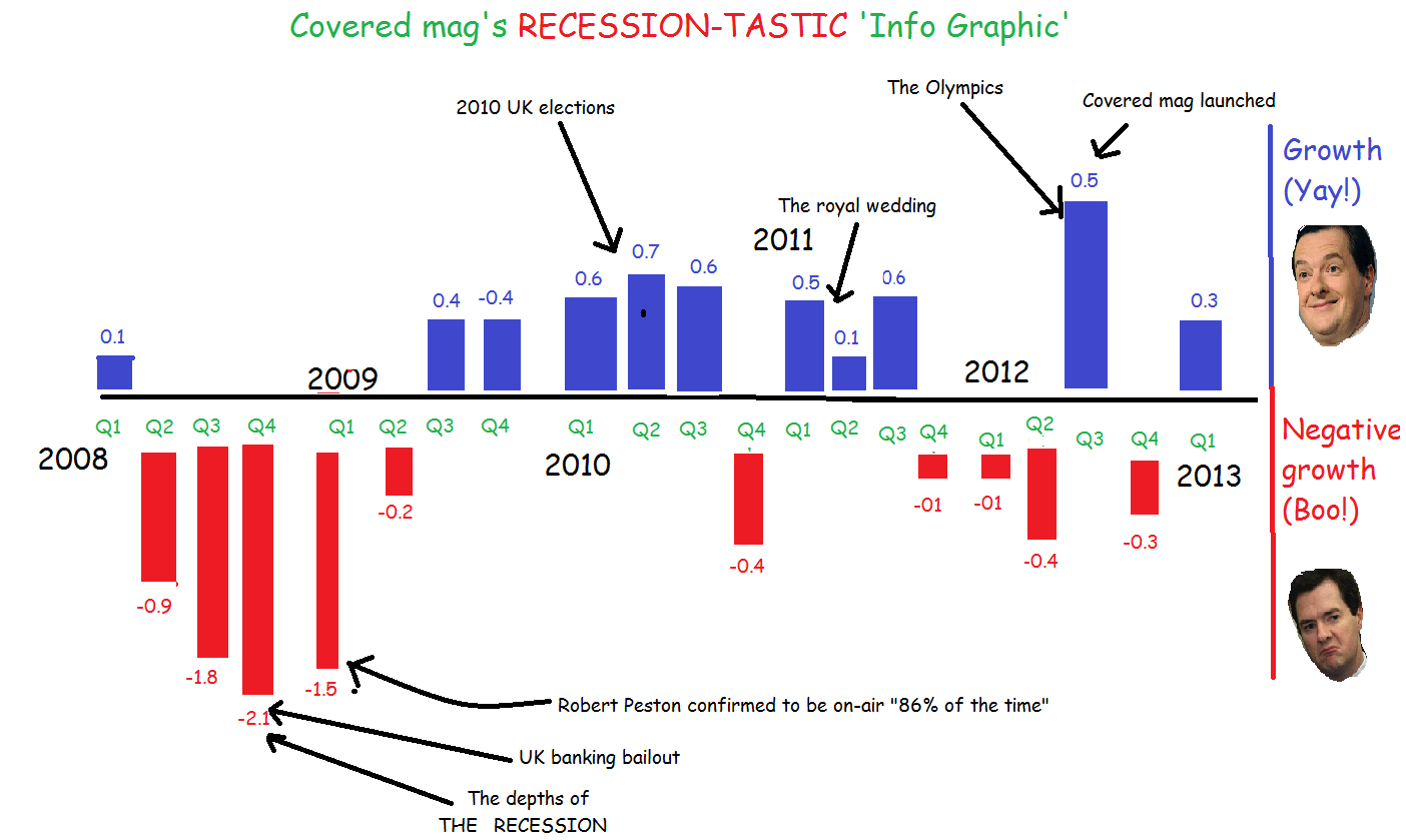 Amazing recession infographic