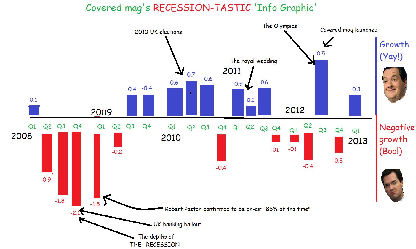Amazing recession infographic