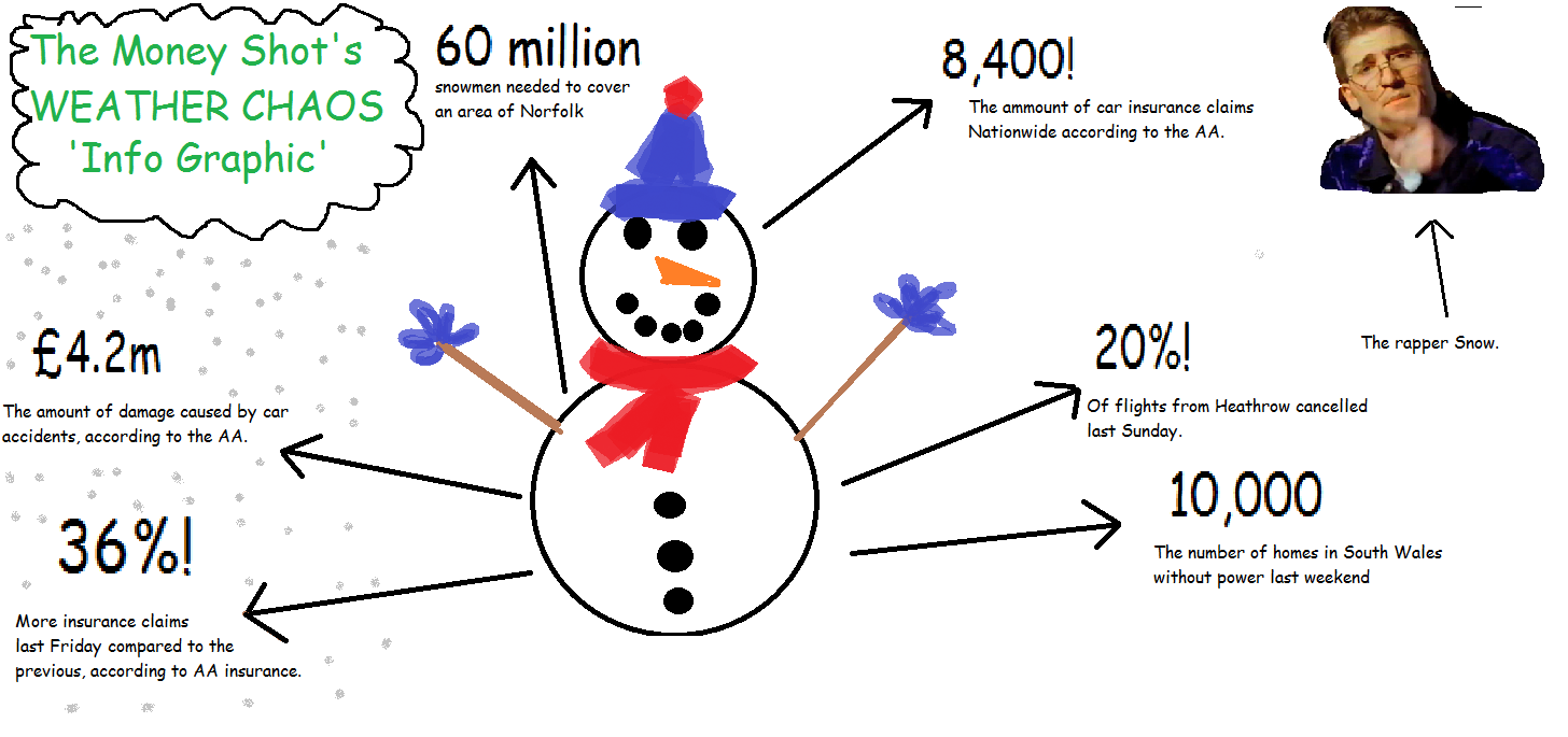 An informative snow-related Infographic