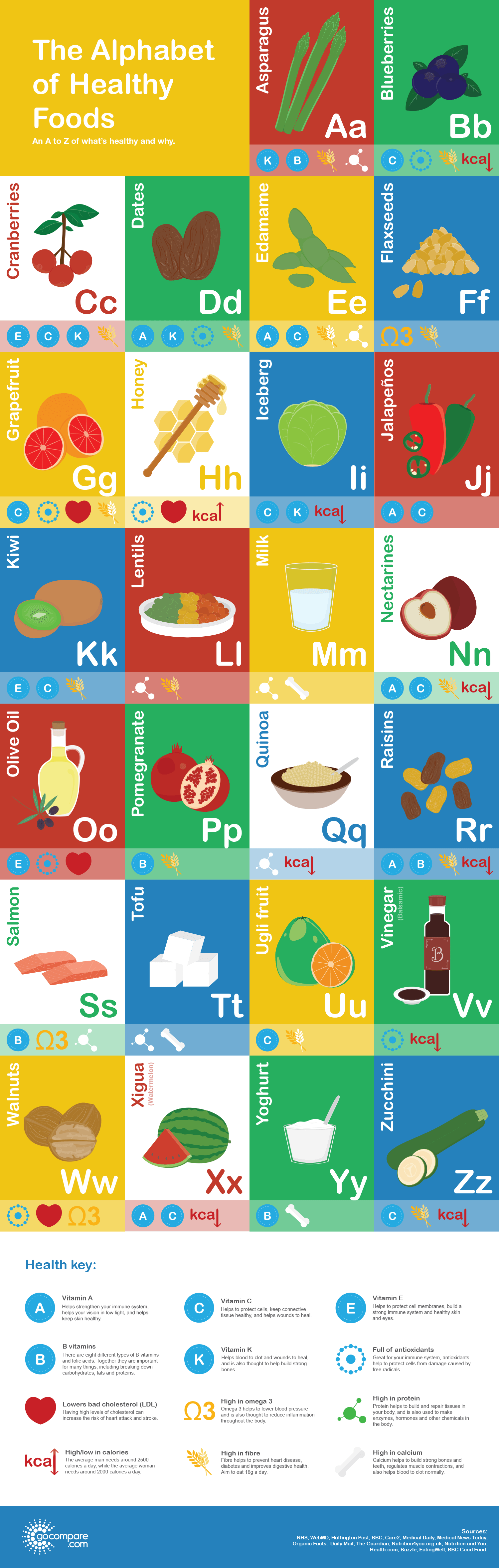 The A to Z of healthy foods - Life insurance, Gocompare.com