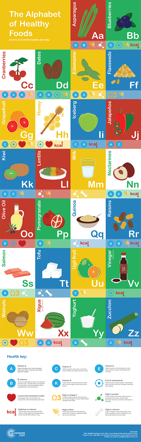A to Z of healthy foods