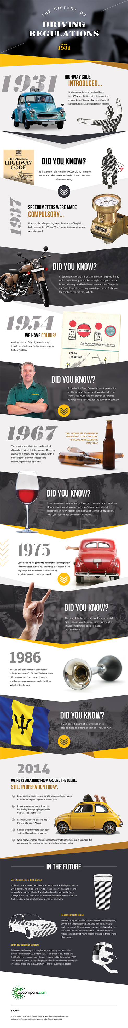 The History Of Driving Regulations Car Insurance