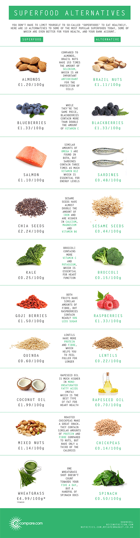 superfood alternatives infographic