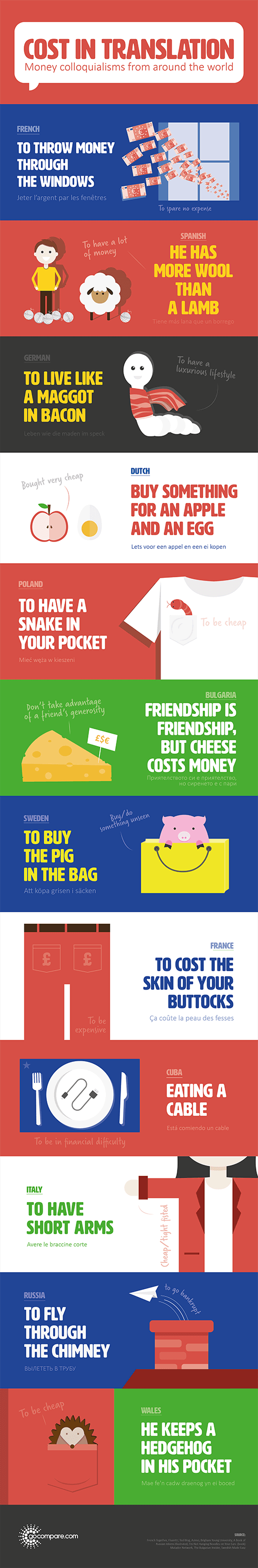 http://www.gocompare.com/infographics-content/540968/cost-in-translation_main.png?view=Standard