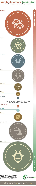 Speeding Convictions By Zodiac Sign Gocompare Com