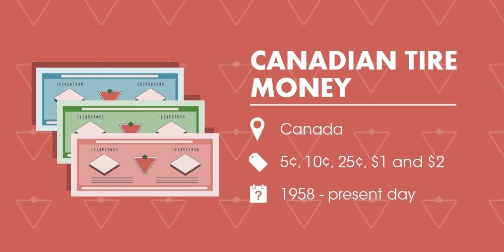 WEIRD CURRENCY  Canadian Tire Money
