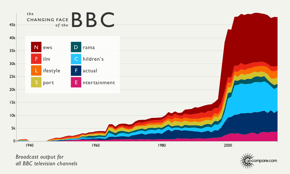 The Changing Face of the BBC