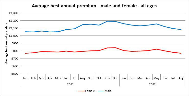 A graph of male and female best car insurance prices