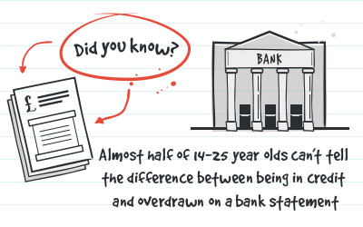 'Did you know? Almost half of 14-25 year olds can't tell the difference between being in credit and overdrawn on a bank statement'