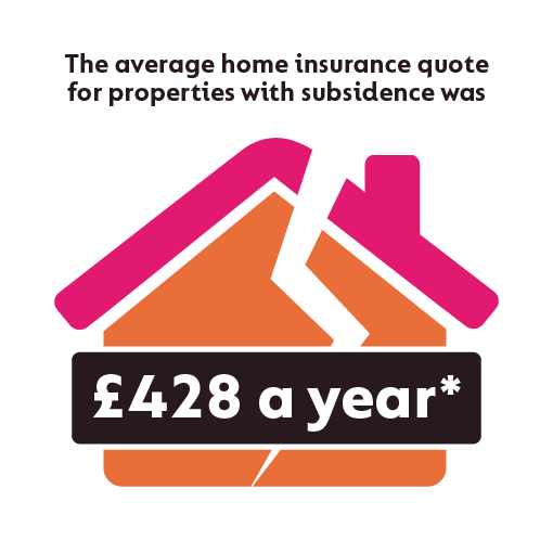 Subsidence And Home Insurance Gocompare