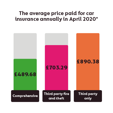Compare Cheap Car Insurance Quotes Save Up To 277 At Gocompare