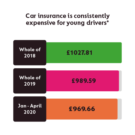 Car Insurance For New Drivers Compare Quotes For First Time Drivers At Gocompare