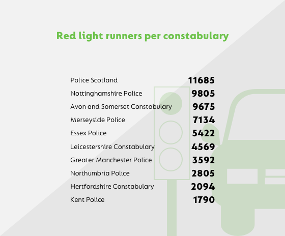 Red light constabulary