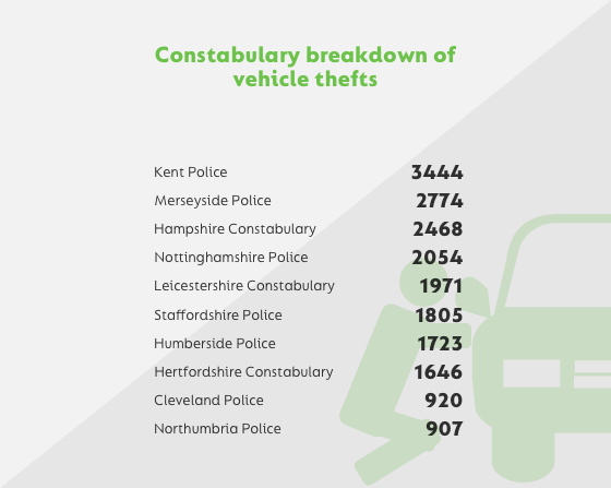constabulary vehicle thefts