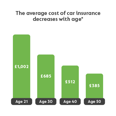 Compare Over 50s Car Insurance Quotes At Gocompare