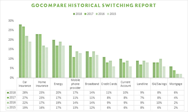 Historical switching chart