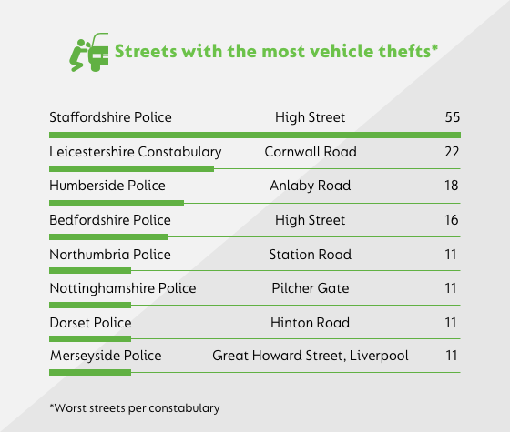 streets with most thefts