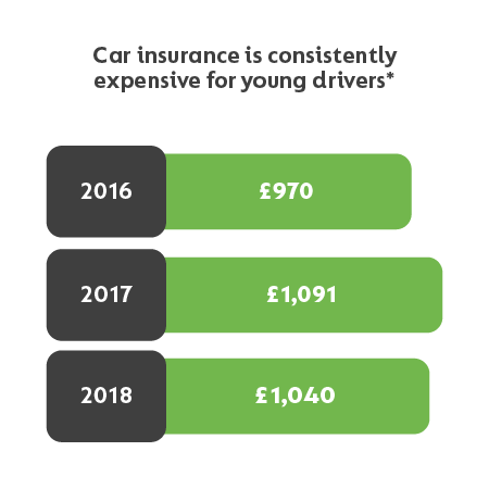 car insurance for new drivers compare quotes for first time